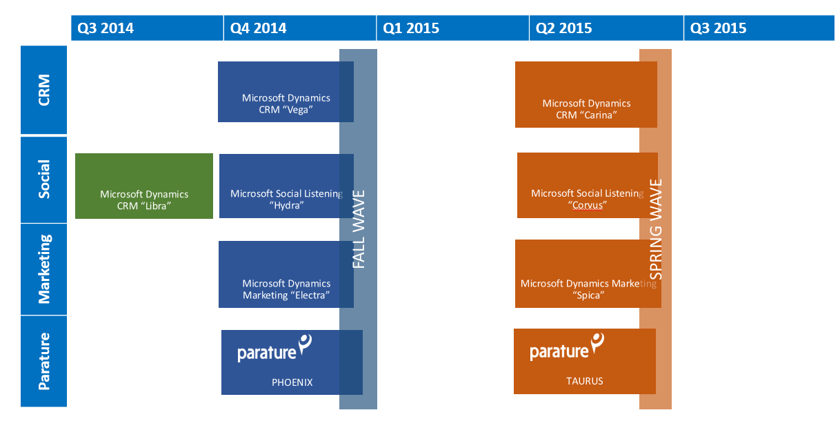microsoft dynamics 2014 year in review